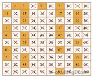 Asal sayı nedir? Asal sayılar hangileridir?