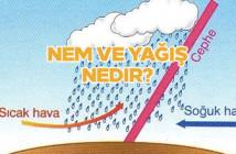 Nem ve yağış nedir?
