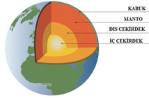 Dünya'nın şekli, yapısı ve özellikleri
